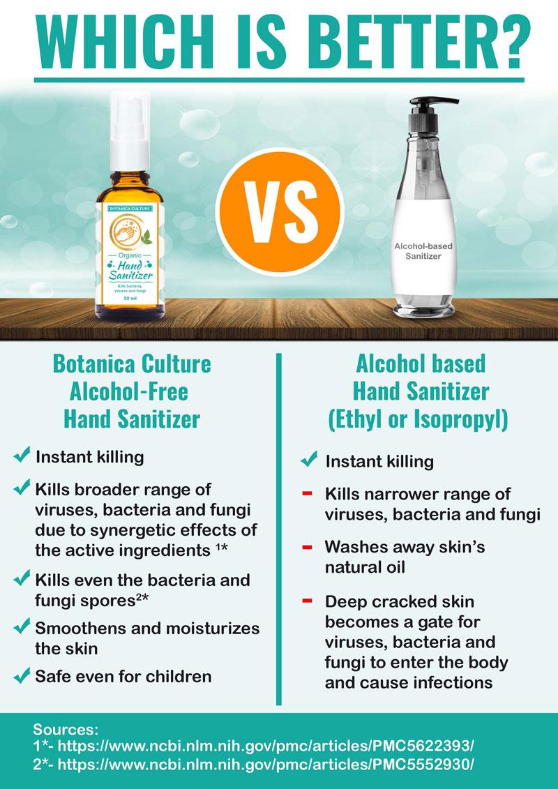 100% Natural Sanitizer with Organic Ingredients
